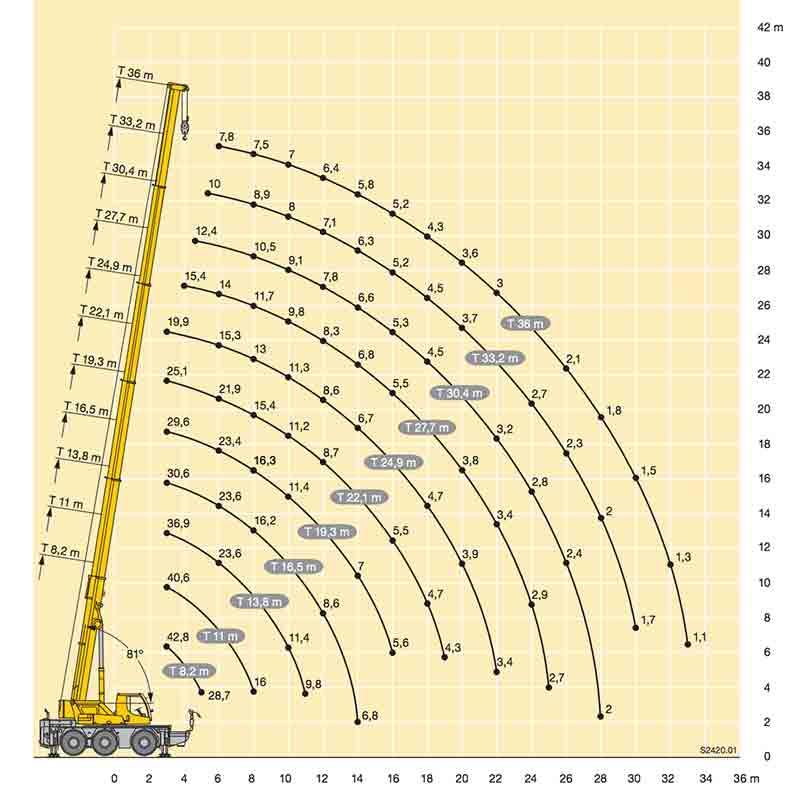 ABAQUE-LTC1045-3.1-graph